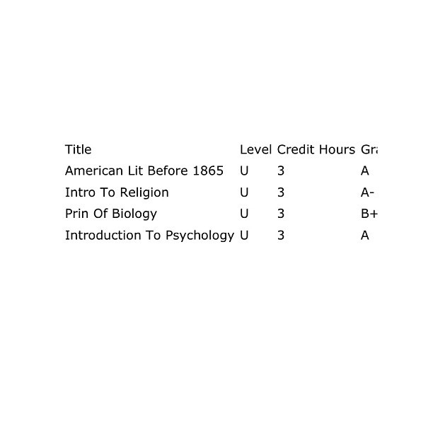 Not to shabby, super proud of my biology grade since it was online!! #school #finalgrades #uncp #finallydone