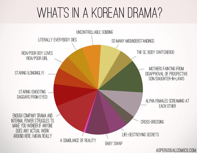 as-per-usual:  Pie chart: What's in a Korean Drama?