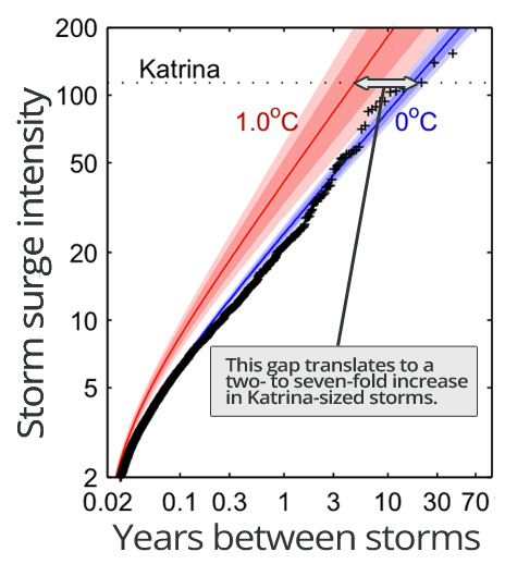 motherjones:  Climate Change Could Mean Seven Times As Many Katrinas. Buckle up.