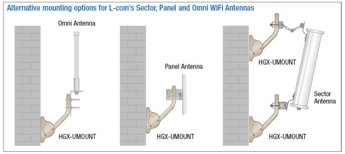 Mounting Options for Antennas One of L-com's recent whitepapers on their technical resources page features some great tips for different antenna