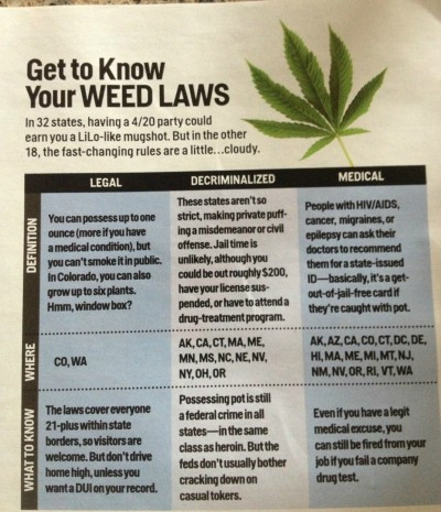 weedporndaily:  The only worth while thing I saw in a cosmo magazine today…