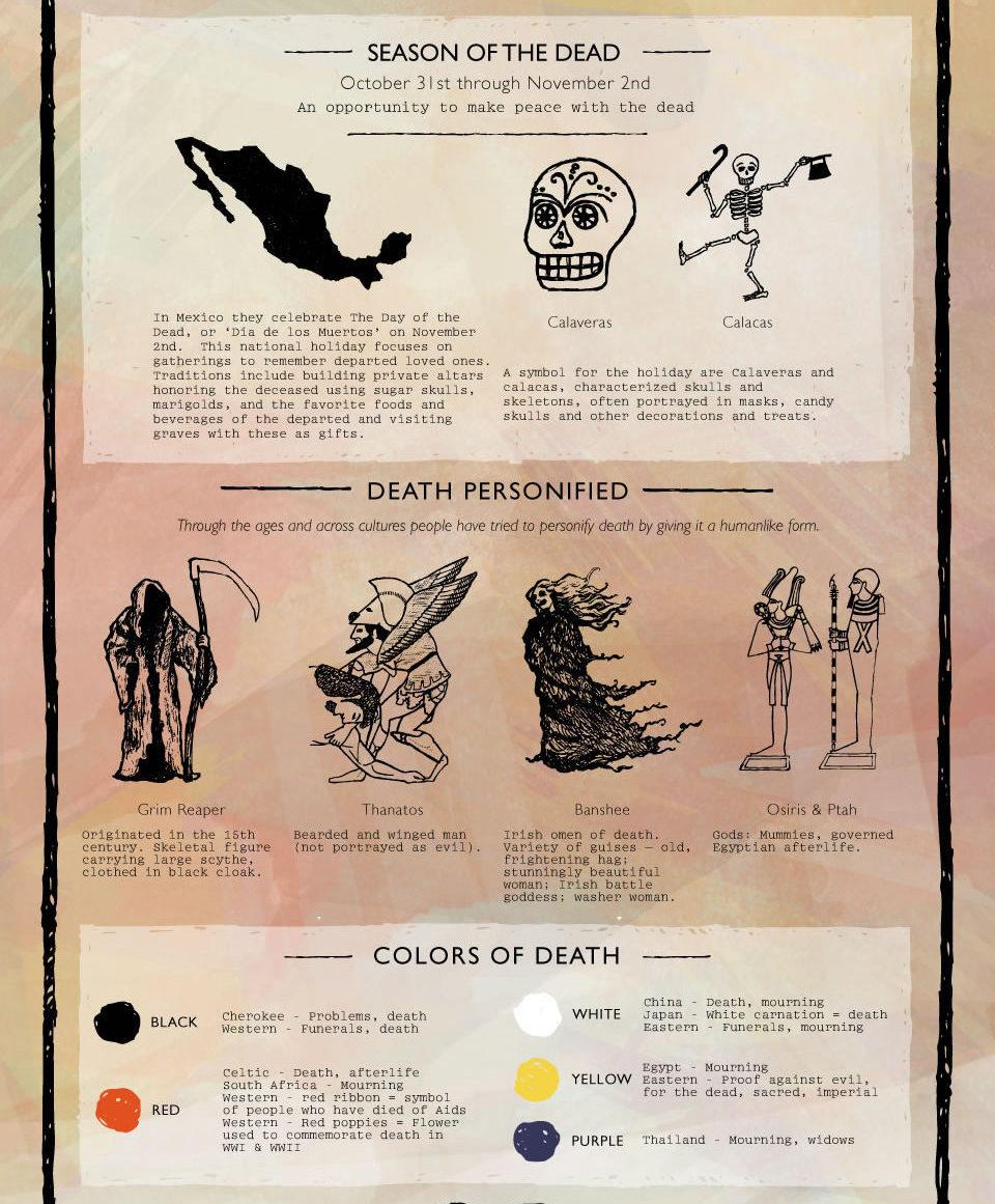 Halloween infographic symbolism Gravestones death icons death