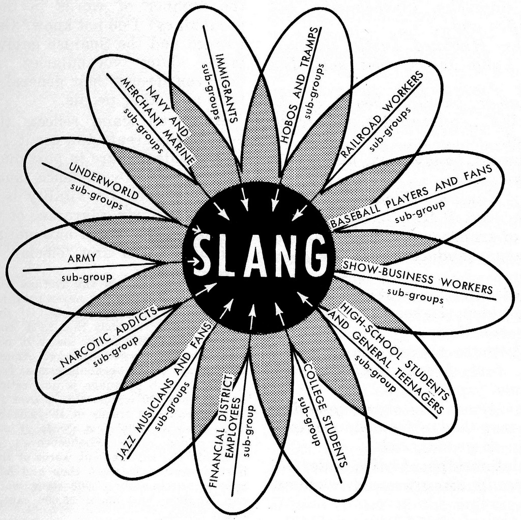 "ilovecharts:  Origins of American slang diagram from ""The Dictionary of American Slang,"" 1967."