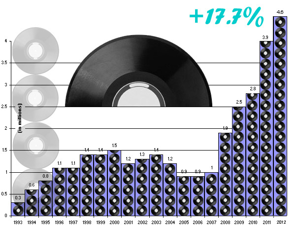 thestrutny:   (via Graphic: Vinyl sales break another record in 2012)