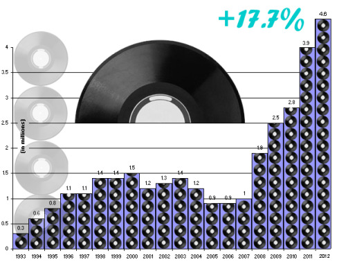 thestrutny:   (via Graphic: Vinyl sales break another record in 2012)  Seems like the music industry is finally realizing that CDs aren't worth it anymore.