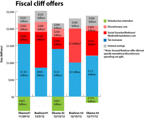 All the fiscal cliff offers and counteroffers in one chart (via WaPo).
