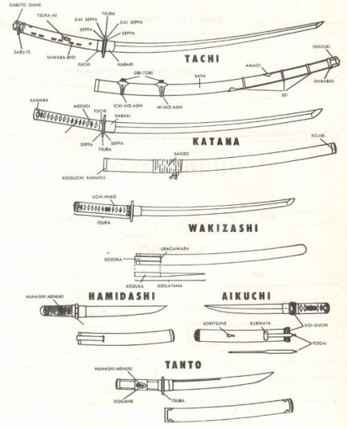 ilovecharts:  Types of Japanese Swords