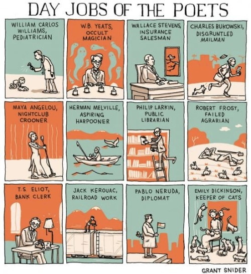 theparisreview:  Day Jobs of the Poets. For more of this morning's roundup, click here.