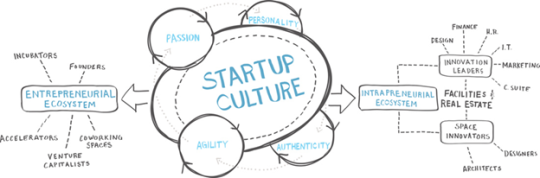 Don't Just Be a Startup, Feel Like One