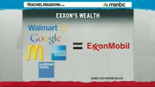 "theveganarchist:  odinsblog:  Rachel Maddow breaks it down so simply that an 8th grader could understand it: ExxonMobil is more profitable than Walmart, Google, McDonald's, American Express and Goldman Sachs combined Exxon's fine for the oil Pegasus Pipeline spill in Arkansas is only a tiny fraction of its daily profit  Again, Exxon paid just a tiny fraction of its daily profit for the entire Yellowstone oil spill This begs (at least) three questions: Why does the U.S. Government even subsidize oil companies in the first place? Why doesn't our government have more serious fines for oil spills? AND ARE WE SERIOUSLY CONSIDERING THE KEYSTONE PIPELINE?!? REALLY? NO, REALLY?  The Keystone Pipeline will absolutely, positively spring a leak already has sprung several leaks The oil industry has no clue how to clean up or prevent the leaks and they aren't even exploring new technologies for oil spill clean ups The KXL Pipeline will go through a MAJOR clean water drinking aquifer. Is America so stupid to ""drill baby drill"" that we're willing to endanger our most valuable non-renewable resource —water— for a finite fossil fuel that wind and solar tech will ultimately replace?  This needs WAY more notes."