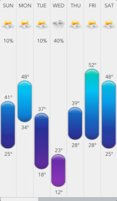 graphs on Today Weather