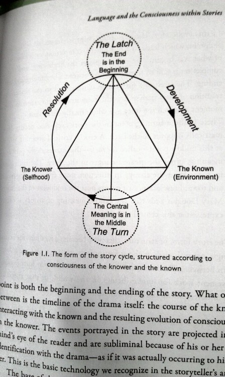 """The form of the story cycle, structured according to consciousness of the knower and the known.""  from Precessional Time and the Evolution of Consciousness. How stories create the world. Richard Heath."