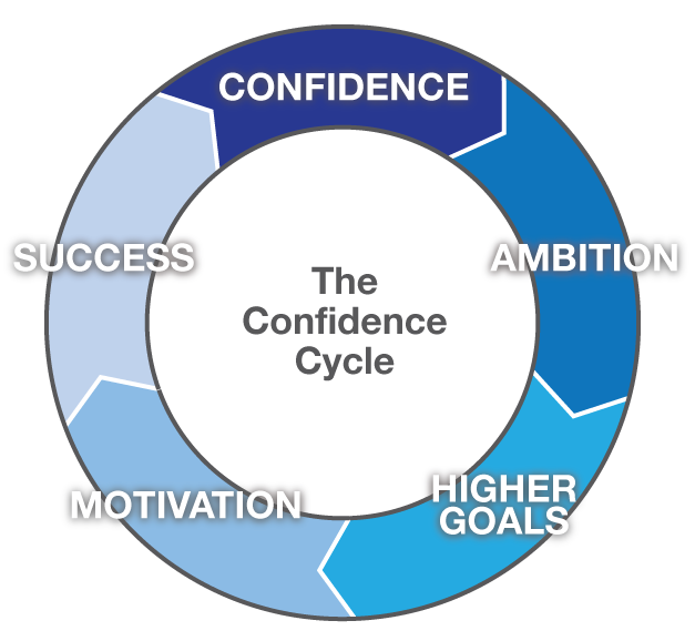 "The Secret Power of Confidence and How to Build ItConfidence is one of the most important traits in life. It is imperative for everything from dating and relationships, to startups and business. Most of the conventional wisdom around confidence and self-esteem is trying to find a short cut. But the reality is that you can't create real confidence by reading a WikiHow article about how to be confident. You can't create confidence by simply telling yourself that you are special, smart, interesting, or appealing to others, as some confidence ""experts"" will tell you. All of that is simply addressing the symptoms not the underlying issue. Real Confidence The only way to create real confidence is to succeed in something challenging. Everything else is as empty as a participation trophy in elementary school. Real confidence is built upon a solid foundation of achievement, that you can look back on and know is real when things get tough. True confidence is so humble it's arrogant, and so arrogant it's humble.  The Confidence Cycle Confidence creates a virtuous cycle. It raises ambition, which in turn means you seek out higher goals, which also motivates you to achieve them, which brings you success, which then gives you more confidence that fuels the cycle.  Building Confidence - Seek out challenges Since the only way to build true confidence is to succeed in something challenging, you need to seek out challenges, and be motivated enough to complete them. This process can start with small goals, to help build the cycle. The challenges do not have to be related to a core strength or long term goal, and are often more challenging and rewarding when they're outside your core competency. For instance, if you're an English-major, all-star athlete, learn to build a website.  Conversely, if you're a techy non-athlete, run a marathon. If you've already run a marathon, run an ultra-marathon. If you're a social butterfly, read the longest book you've ever read. It's not about over-optimizing for the specific challenge, just find one, get started, and continue until you succeed.  The risk of a single source of confidence Too often a person's confidence is tied to a specific source, whether it's their job, their marriage, their alma matter, or their prowess in a particular skill. There are two risks with this single source. First off, it may not imply ability or confidence in other areas. And secondly, if that single source disappears (getting fired from a job, divorce, etc.), you lose all of your confidence and go into a downward spiral. This is one of the biggest challenges of chronic unemployment. People's confidence is tied to their job, so when they lose it, they are left exposed.   The Confidence Portfolio Real, robust confidence is only attained with a diversified and well balanced confidence portfolio. In order to create that, you need to continue pushing yourself with a diverse set of challenges. Make them diverse, then build on successes and let that fuel your rising ambition. The more diverse your sources of confidence, the more stable it is, because you're creating balance through excellence in multiple things. Psychological research has shown that increased self-complexity, i.e. the different ways of perceiving oneself and one's strengths, leads to lower levels of depression, stress, and illnesses:  ""Subjects higher in self-complexity were less prone to depression, perceived stress, physical symptoms, and occurrence of the flu and other illnesses following high levels of stressful events. These results suggest that vulnerability to stress-related depression and illness is due, in part, to differences in cognitive representations of the self.""  ""Self-complexity as a cognitive buffer against stress-related illness and depression.""Patricia Linville, Yale Psychology Professor, http://www.ncbi.nlm.nih.gov/pubmed/3572732    Get out there and challenge yourself. In a follow up post I'll share some examples of my own diverse set of confidence."