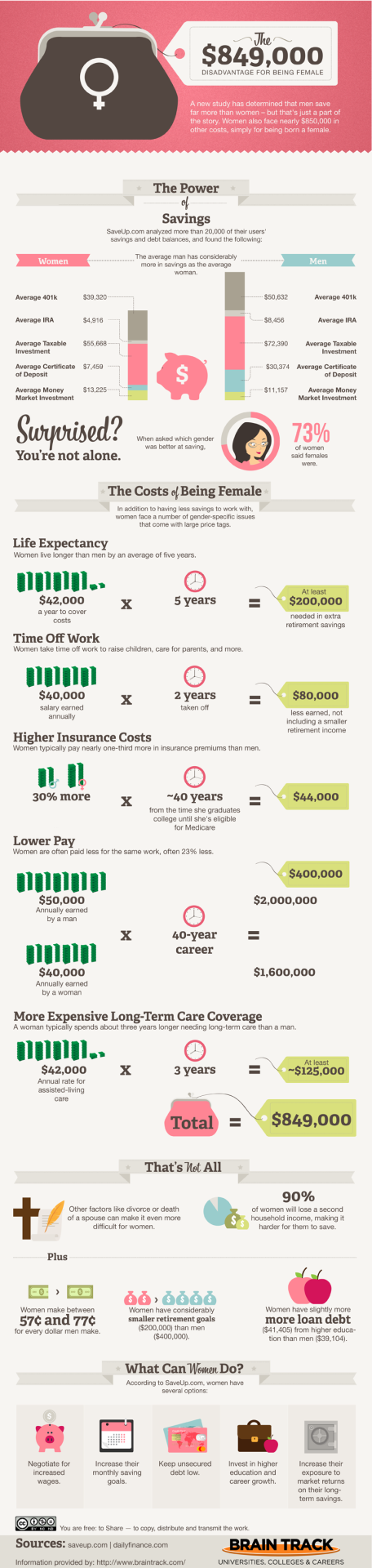 The cost of being a woman. Thanks to BrainTrack.