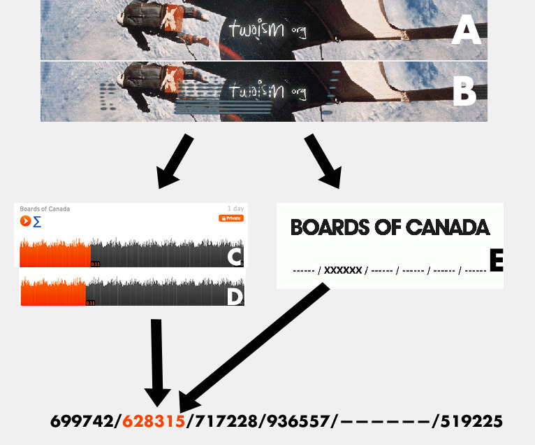 BoC Code #5 Recap: Boc changed the banner of a popular BoC fansite. (A, B). If you go into the coding of it, you'll see: csch, hexagon sun, boc, hell interface, boards of canada, music70, boctransmission, hexagonsun, fyt, twoism http://snd.sc/11W7vpv http://snd.sc/11W726Q The last two are links to BoC's SoundCloud account, two private-listed sound samples (C, D) which when combined, cancel out their static-noise and give you a new number! Then, if you take the second half of the code of the fan-site banner image, put it into a new text document and save it as a .gif image, you get a new image with Boc's logo and the XXX placement! (E)