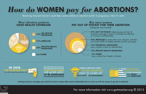 Most people pay out-of-pocket for abortions. Abortion access affects not only women, but trans* and queer people as well.