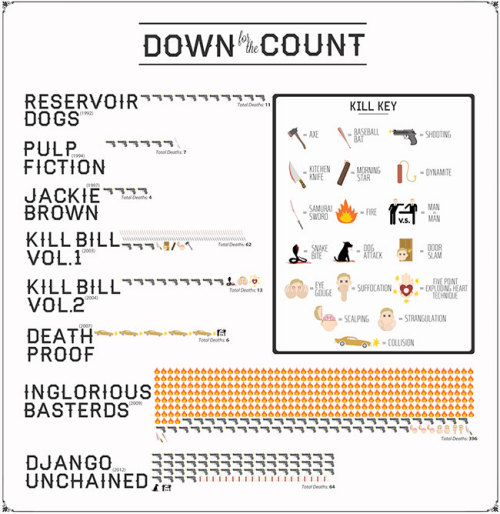 Tarantino Movie Deaths: The Infographic)