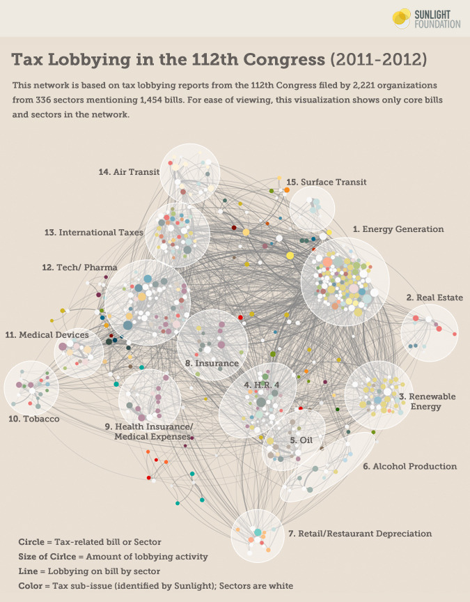 What does tax lobbying look like in the 112th Congress?   Our visualization of the vast network of tax lobbying clearly shows clusters emerging around different sectors of the economy. We detect at least 15 distinct lobbying clusters. The densest thickets of activity center around: electricity generation; renewable energy; finance; and the high-tech industry.