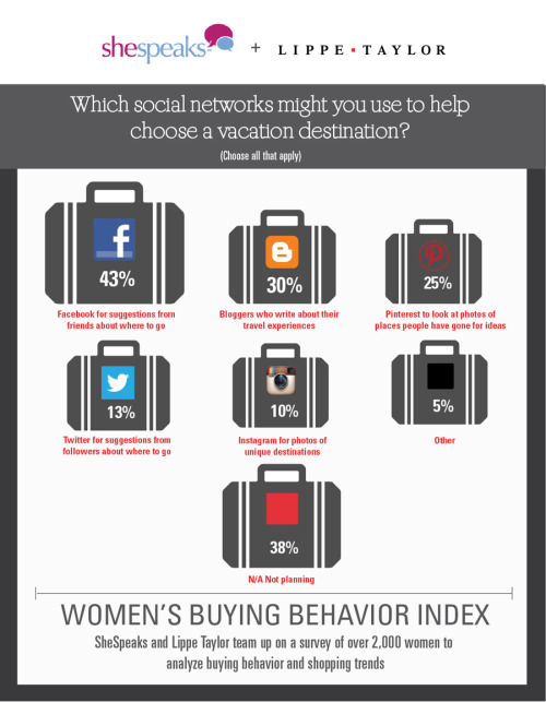 "More women are going social and mobile when it comes to shopping, according to the ""Women's Buying Behavior Index"" study by Lippe Taylor in partnership with SheSpeak. The second installment of the study surveyed more than 2,000 American women to get a pulse on buying habits and forecast purchasing trends. According to the survey, 71% of respondents research products online, and 70% shop on mobile devices. The study also examined the role of celebrity influence on shopping habits. Click here to read the full report."