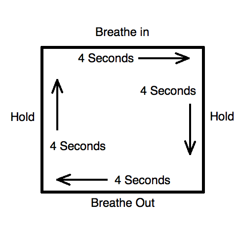 relaxed-mind:  Meditation Technique  Square Breathing Sit in a quiet environment  Inhale while slowly counting to four Hold your breath for the same count of four 