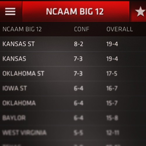 First place looks good on us. #kstate #emaw #justlikefootball