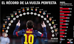 Vuelta perfecta de Messi
