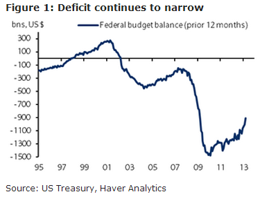 Chart via Barclays economists, who add:   The US federal government posted a budget deficit of $106.5bn in March, in line with our forecast and the consensus (both $107.0bn) and substantially smaller than the $198.2bn deficit from March 2012.  This brings the deficit for the first half of fiscal year 2013 to $600.5bn, an improvement of 22.9% relative to the same period last year. This was driven by a decline in outlays, which were down about 3% FYTD, but the CBO noted that much of this was due to timing effects and revisions to TARP cost estimates and pointed out that outlays would have been only 5% lower y/y in March absent these effects. Revenues also increased, with a $107bn rise in individual income and payroll tax receipts (12% higher FYTD) accounting for most of the improvement. While higher payroll taxes have helped push government revenues higher, it remains to be seen how substantial their effect on consumer spending will be.  (Cardiff)