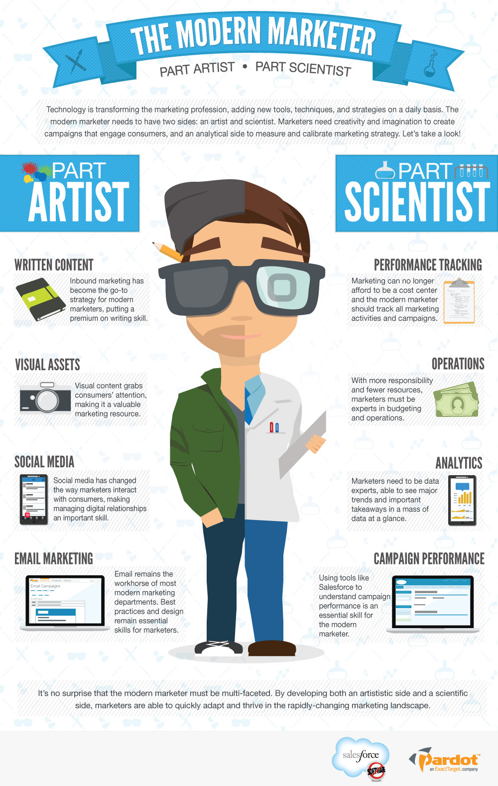 The Modern Marketer: Part Artist, Part Scientist [INFOGRAPHIC]The marketing profession is changing. The Mad Men-style era of marketing, which prized creativity…View Post