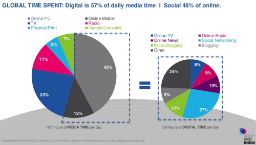 Tom Smith, Social media now more popular than TV The rise of digital has been supercharged by social media. Out of the 5.6 hours that we spend with online media, an average of 48% is spent with social media (which is 26% of overall media consumption, compared to TV's 23%).