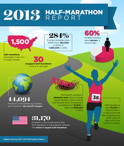 sirapnaj:  runnerftw:  Women Running Half-Marathons in Record Numbers  goes to show that our generation is very health conscious