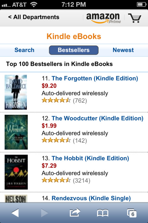 outofcharactersuburb:  outofcharactersuburb:  giddygirlie:  Kate's book is #12 on amazon today!! I'm busting with pride!!!  KATE!! It's like dreams are coming true over here!  I mean Kate, seriously, you beat The Hobbit. YOU BEAT THE HOBBIT, KATE!  Sweeeeet!  Way to go, Kate!  The Woodcutter is an awesome book and well worth its rise to power.