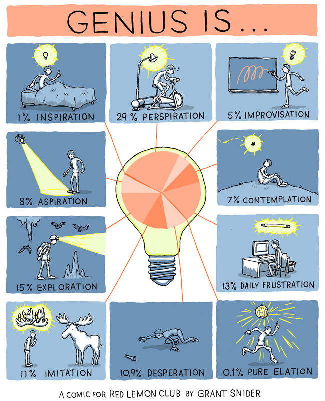incidentalcomics:  Genius Is… A comic for Red Lemon Club.