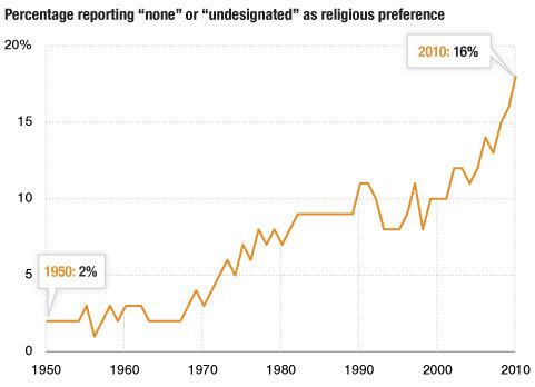 """Losing Our Religion: The Growth of the 'Nones'"" / NPR"