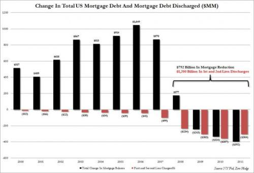 "emergentfutures:  US Households Are Not ""Deleveraging"" - They Are Simply Defaulting In Bulk  In a nutshell: based on NYFed calculations, there has been $800 billion in mortgage debt deleveraging since the end of 2007. This has been due to $1.2 trillion in discharges   Full Story: ZeroHedge"