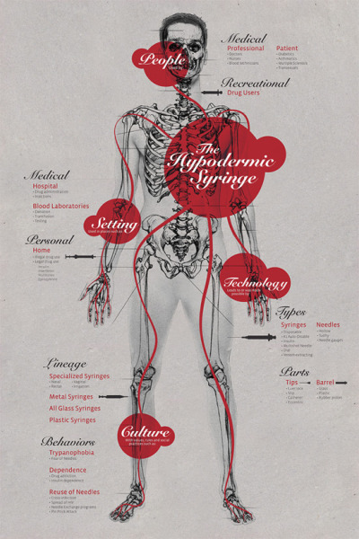 The Hypodermic Syringe by Mariana Silva. An info-graphic about the history and culture of the hypodermic syringe from its creation to the present day. It is both educational and stylish.