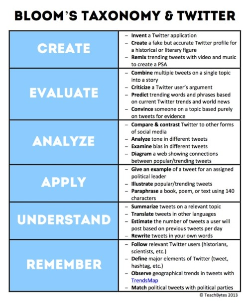 classroomcollective:  Bloom's Taxonomy and Twitter