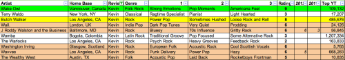 "SXSW 2013 Spreadsheet 55:  2013's first set is an interesting and diverse mix of artists worth a listen and one who I'm putting my money on breaking out in 2013 - Wake Owl.  Highlights:  Wake Owl (9) - Wake Owl pulls from Laurel Canyon Americana and European folk influences equally, creating a new sound that is still overwhelmingly familiar. Butch Walker (8) - The choruses shine with fist-pumping/swaying action, but Walker is smart to keep a sense of looseness around the recordings to let his band The Black Widows lay back into cool grooves.   Wall. (6) – At moments I quite like Wall.'s debut single ""Magazine"", but it dragged just a little too much for my tastes.  Fans of Lana Del Rey are going to love these hushed tones and dark pop tunes. J Roddy Walston and the Business (6) - J Roddy Walston and the Business deliver some serious blues licks on their whiskey-soaked self-titled debut.  I love this band's 70s-inspired rock and roll attitude on record and would spend a SXSW set with them if only to shake out my dancing boots for a half-hour. Washington Irving (6) - Washington Irving (a band, not a historical figure) lays down some interesting European folk and modern pop as their backing music, but the highlight of their 2010 debut EP are the distinctive Scottish vocals that carry a sense of authenticity to a weathered tradition. Wavves (6) – The punk version of sister band The Best Coast, Wavves succeeds in distorted garage punk that is actually disguising tight little pop songs.  Early reports of their upcoming fourth record promise a diverse effort with influences ranging from acoustic melodies and even hip hop – Wavves recently recorded a track for Big Boi's latest record. The Wealthy West (5) - Brandon Kinder, also known as the lead singer of OEB highlight act The Rocketboys, has set upon a solo effort in 2011 with the release of The Wealthy West's debut EP.  The Wealthy West plays laid back folk music with a pop-centric focus that fits nicely in the burgeoning acoustic scene at this year's SXSW."
