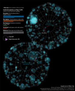 all the exoplanets to date in one amazing infographic explore-blog:  Exoplanet discoveries to date are just a drop in the bucket. (↬ roomthily)