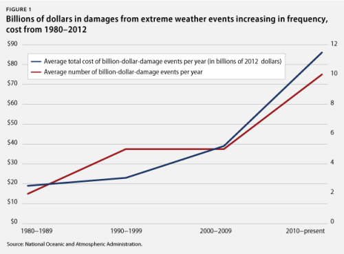 FYI: Climate change means federal disaster-spending increases.
