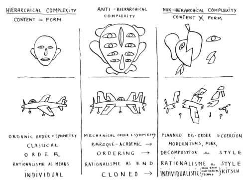 Leon Krier, Hierarchy and Complexity, c. 2000 (via polis)