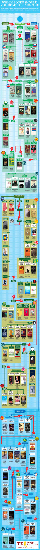 (via Summer Reading Flowchart: What Should You Read On Your Break? | Teach.com)  in case, like me, you're already daydreaming of summer reading, here's a handy flowchart to help you find some new books to read!