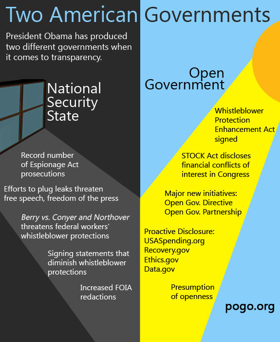 When it comes to transparency, there are two American governments. Read more on POGO's blog.