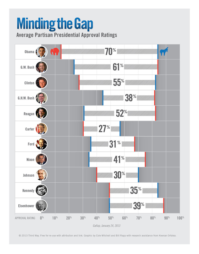 Minding the Gap  Using average presidential approval ratings, this infographic illustrates the growing ideological divide in American politics. As you can see, the partisan gap has grown significantly in the last half-century. What is the effect on our political process? Will it continue to grow? This infographic was featured in Bill Schneider's Feb. 2013 Inside Politics Newsletter.