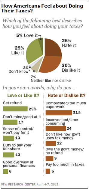 (via Pew Research Center) 5% love it???