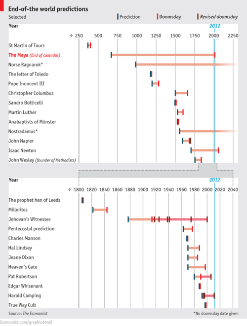 theeconomist:  Daily chart: doomsday predictions have a very long history.  Economist visualisation of the success-to-date of apocalyptic predictions