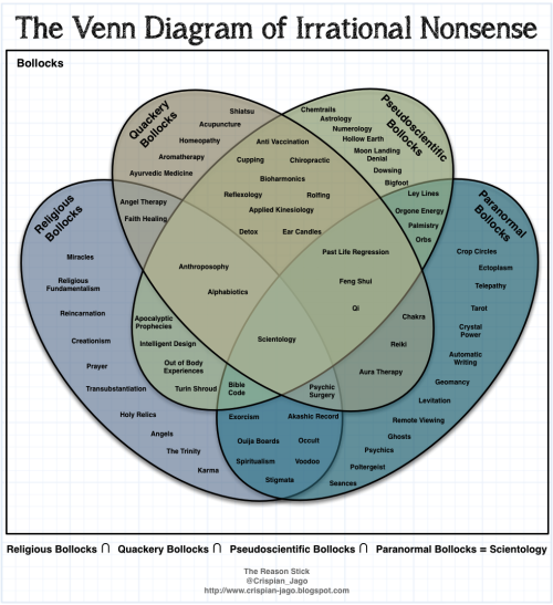 The Venn Diagram of Irrational Nonsense From http://crispian-jago.blogspot.co.uk/2013/03/the-venn-diagram-of-irrational-nonsense.html