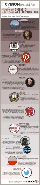 Infografica: 2012, un anno di web reputation