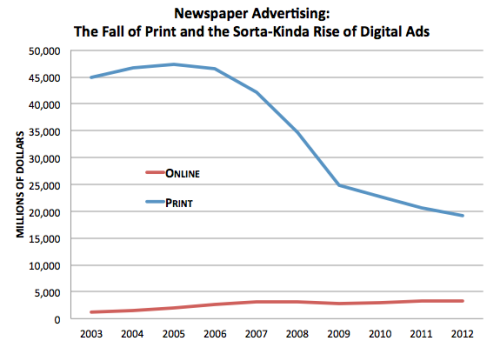 "This Is the Scariest Statistic About the Newspaper Business Today Derek Thompson, theatlantic.com Here it is: In 2012, news­pa­pers lost $16 in print ads for every $1 earned in dig­i­tal ads. And it's get­ting worse, accord­ing to a new report by Pew. In 2011, the ratio was just 10-to-1. The dig­i­tal ad rev­o­lu­tion, always ""just around th…  Scary, yes. Surprising, no. Media and journalism are being reinvented, not just getting a wash and wax. Our world will forever be changed and human communications have entered a new, exciting era. Seize it!"