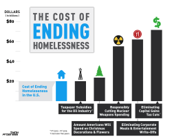 We could end homelessness with the money america spends this year on christmas decorations….