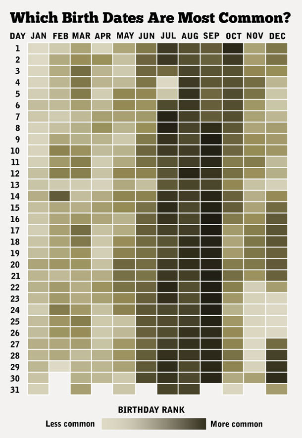 laughingsquid:</p><br /> <p>How Common Is Your Birthday, A Chart of Birth Date Frequencies<br /><br />